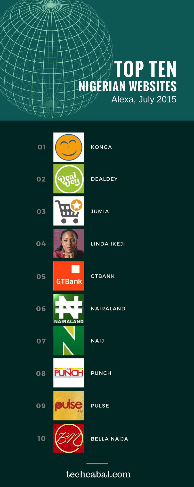 top ten nigerian websites