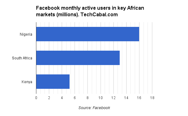 Facebook Africa MAUs