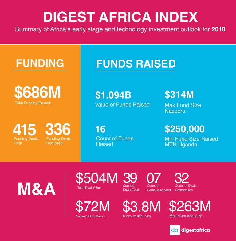 Startup Acquisitions Continue to Grow Big in Africa. What Does this Mean for VCs and Startups?