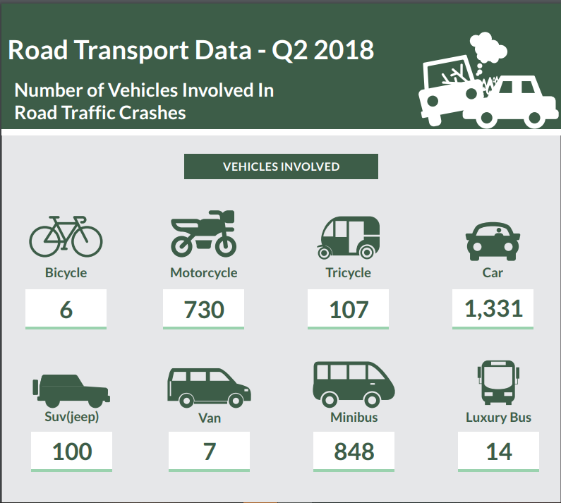 In Q2, cars and minibuses were responsible for most accidents