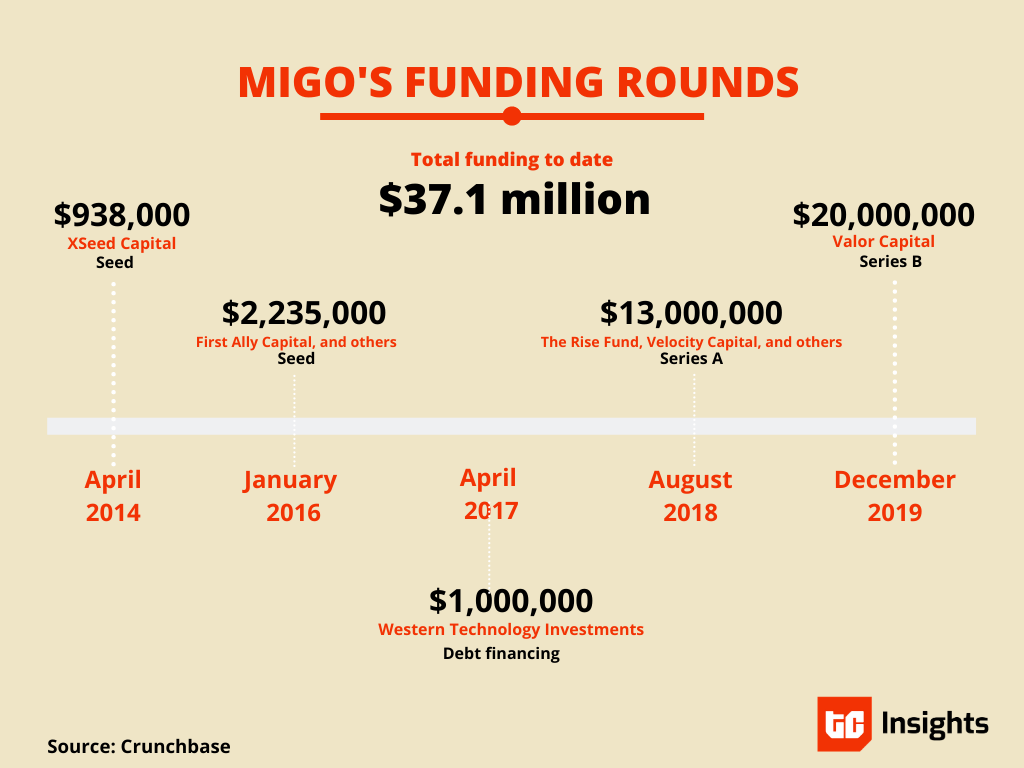 migo_funding_2020_techcabal_insights