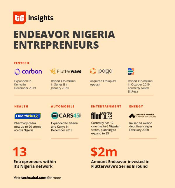 endeavor_nigeria_entrepreneurs