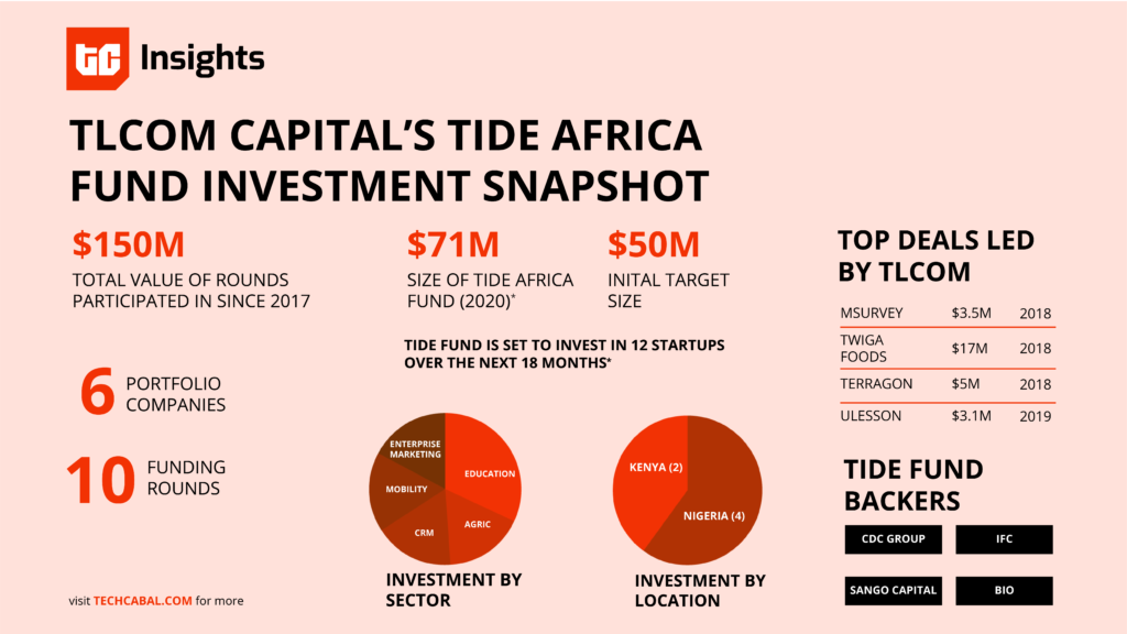 tlcom_capital_tide_africa_fund_2020