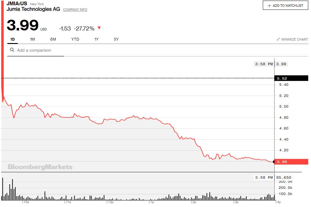 Stock crashes, losses and a profitability path: a dive into Jumia's Q4 2019 report