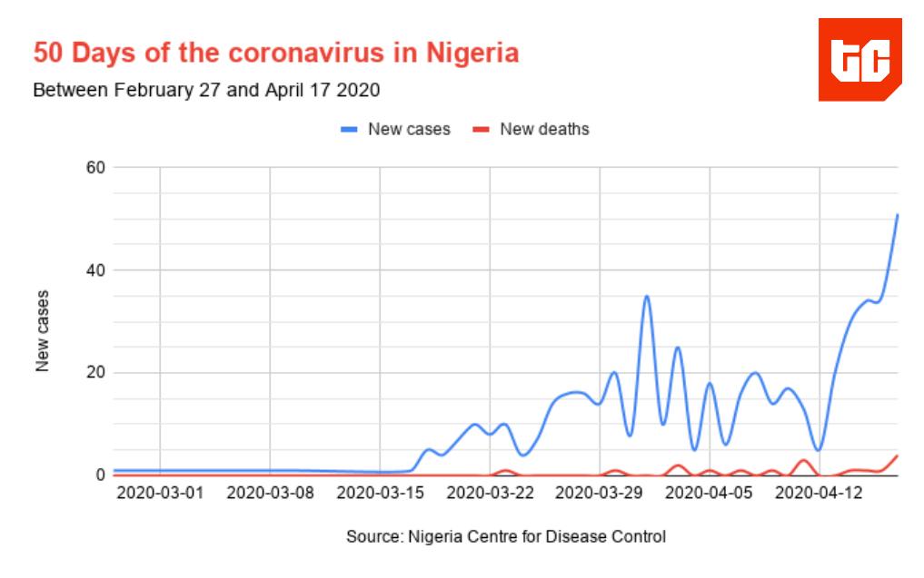 coronavirus_nigeria_50_days