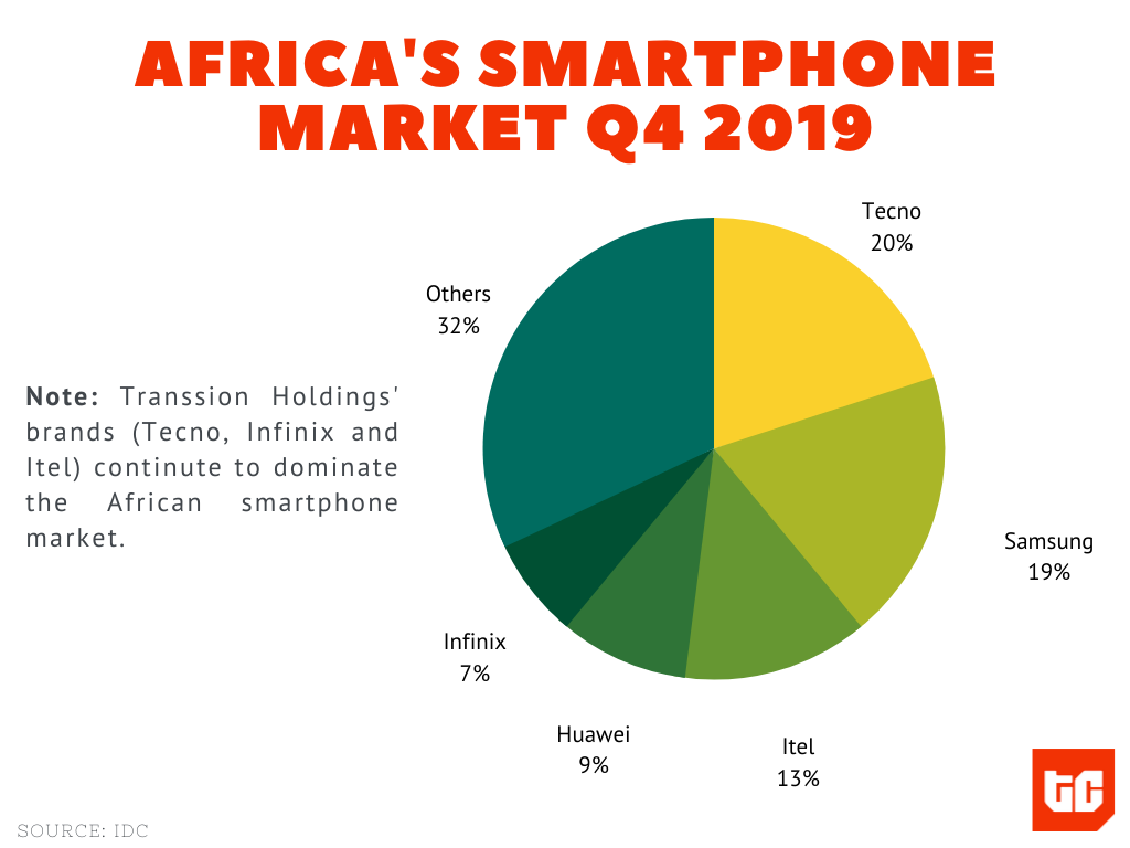 Transsion factories are struggling. Could Africa run out of new smartphones in 2020?