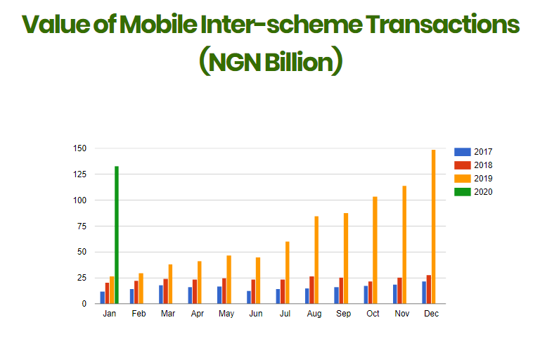 Why Nigeria's biggest payments companies have entered e-commerce (and more will follow)