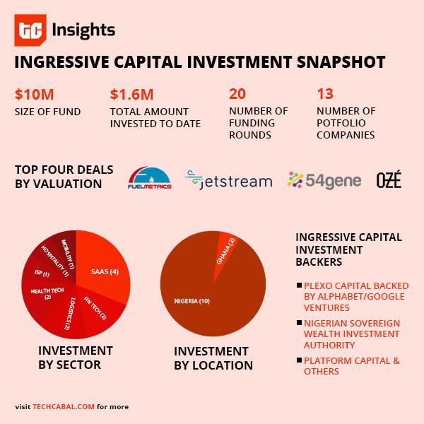 ingressive_capital_investments