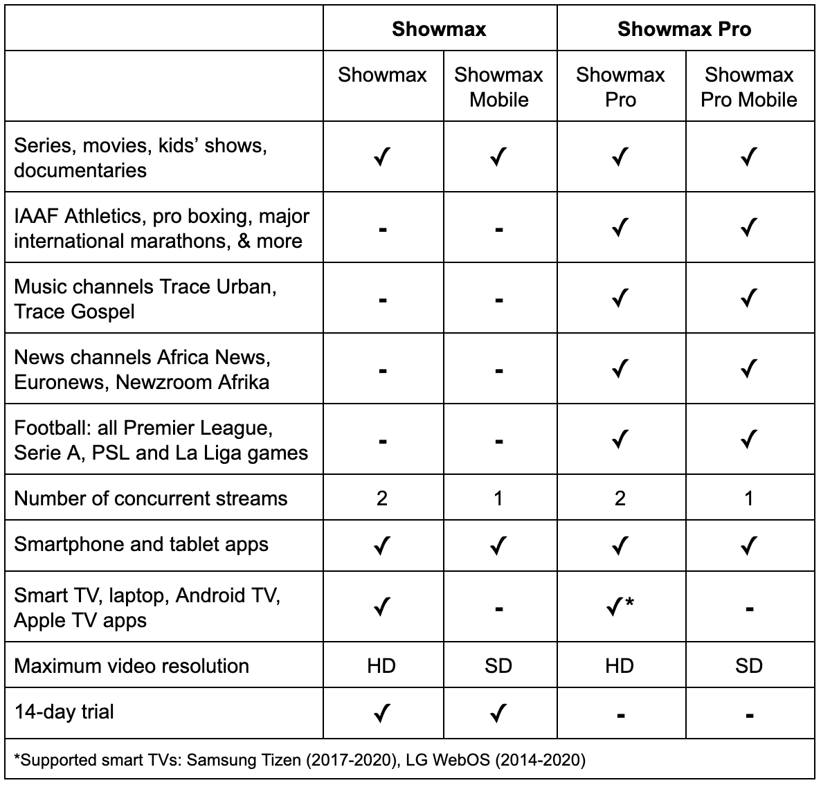 MultiChoice's Showmax is finally positioned to dominate Africa's streaming market