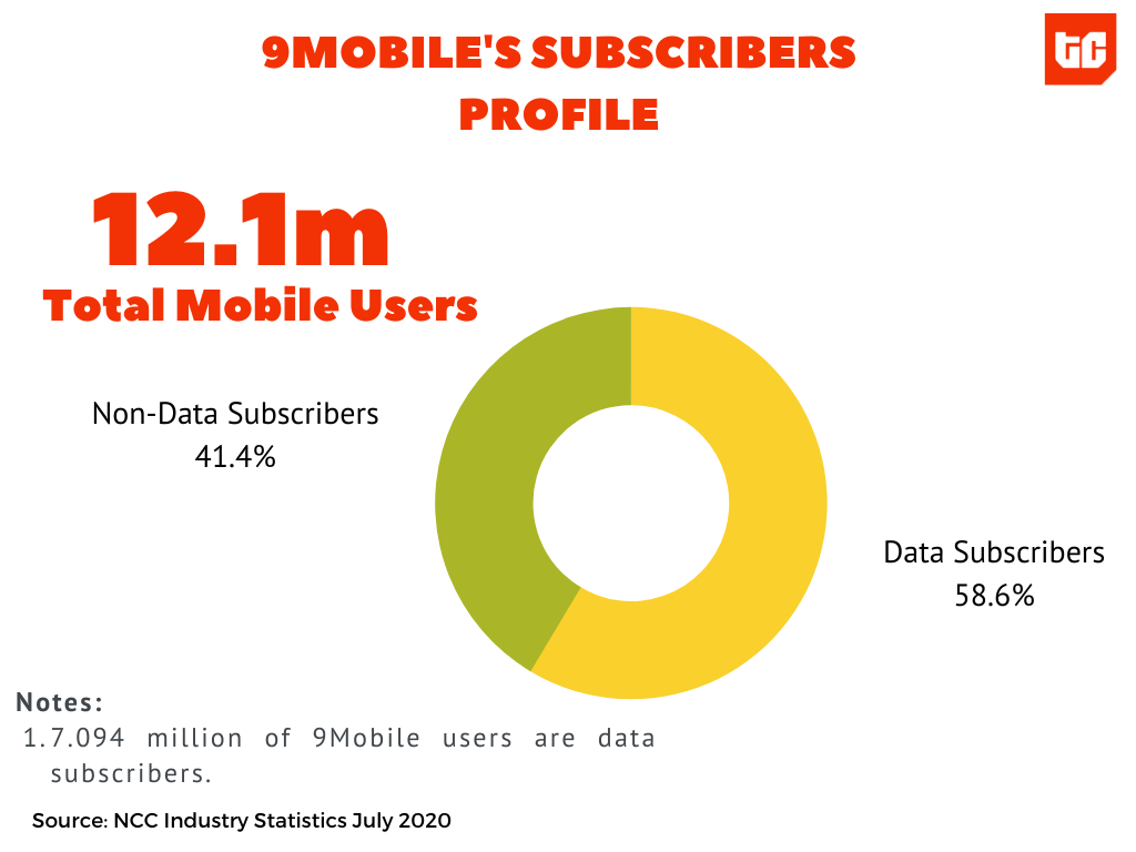 9MOBILE'S SUBSCRIBERS PROFILE