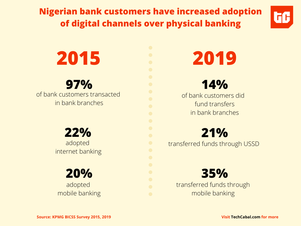 nigeria_bank_customers_techcabal
