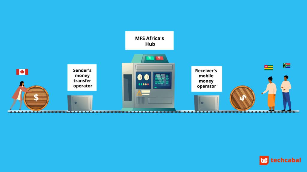 mfs_africa_fintech_hub