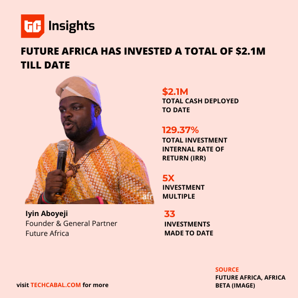 future_africa_2020_performance
