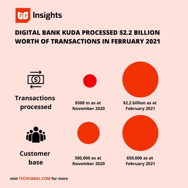 kuda_bank_series_a_25_million_techcabal_graphic