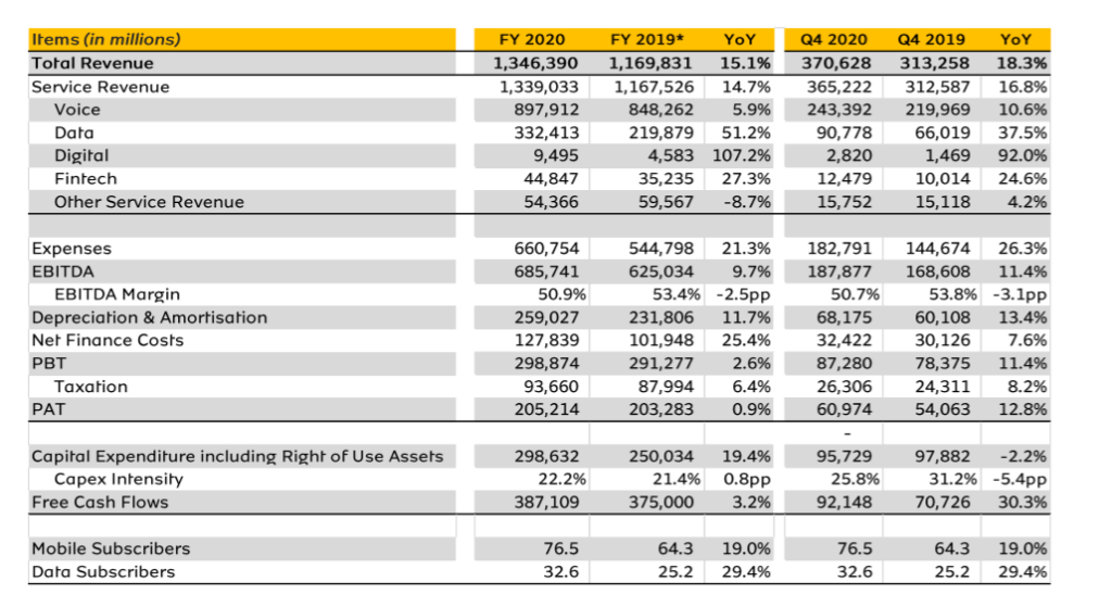 MTN Nigeria financial report for 2020
