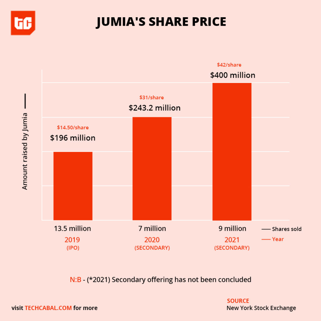 Jumia has taken advantage of a stock rally to raise extra cash