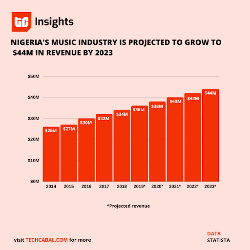 Data: Why African artistes are not enjoying the full benefits of streaming services