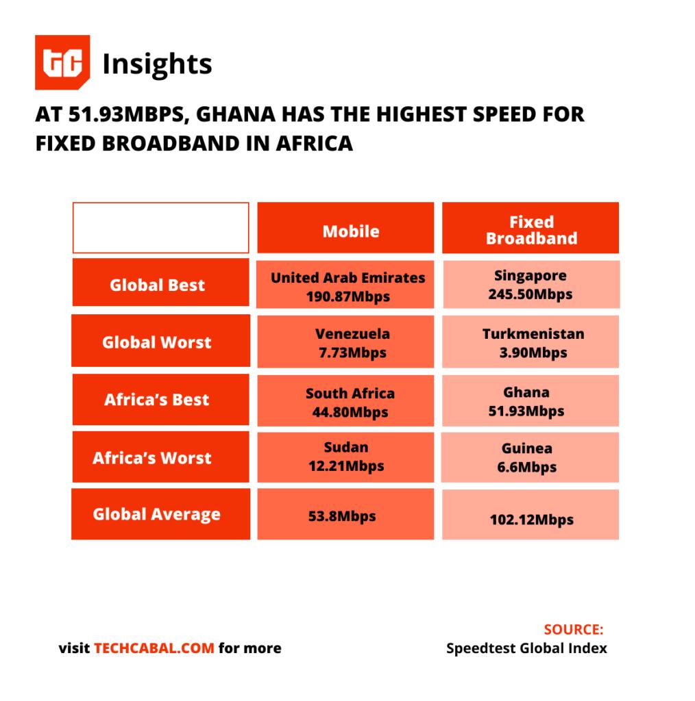 africa_internet_speed_ghana_fixed_broadband