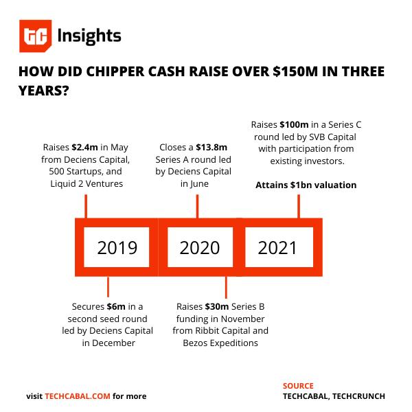 chipper_cash_funding_series_c